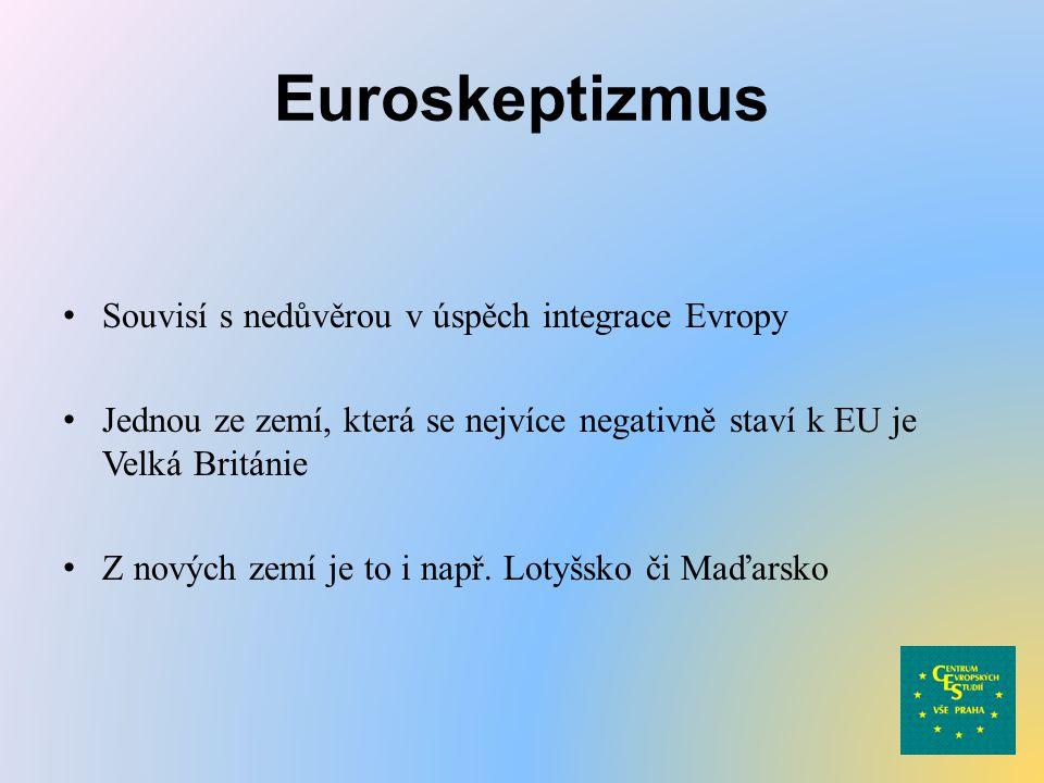 Euroskeptizmus Souvisí s nedůvěrou v úspěch integrace Evropy Jednou ze zemí, která se nejvíce negativně staví k EU je Velká Británie Z nových zemí je to i např.