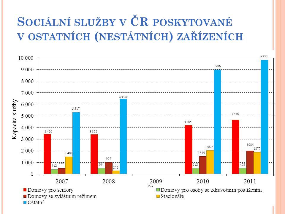 S OCIÁLNÍ SLUŽBY V ČR POSKYTOVANÉ V OSTATNÍCH ( NESTÁTNÍCH ) ZAŘÍZENÍCH