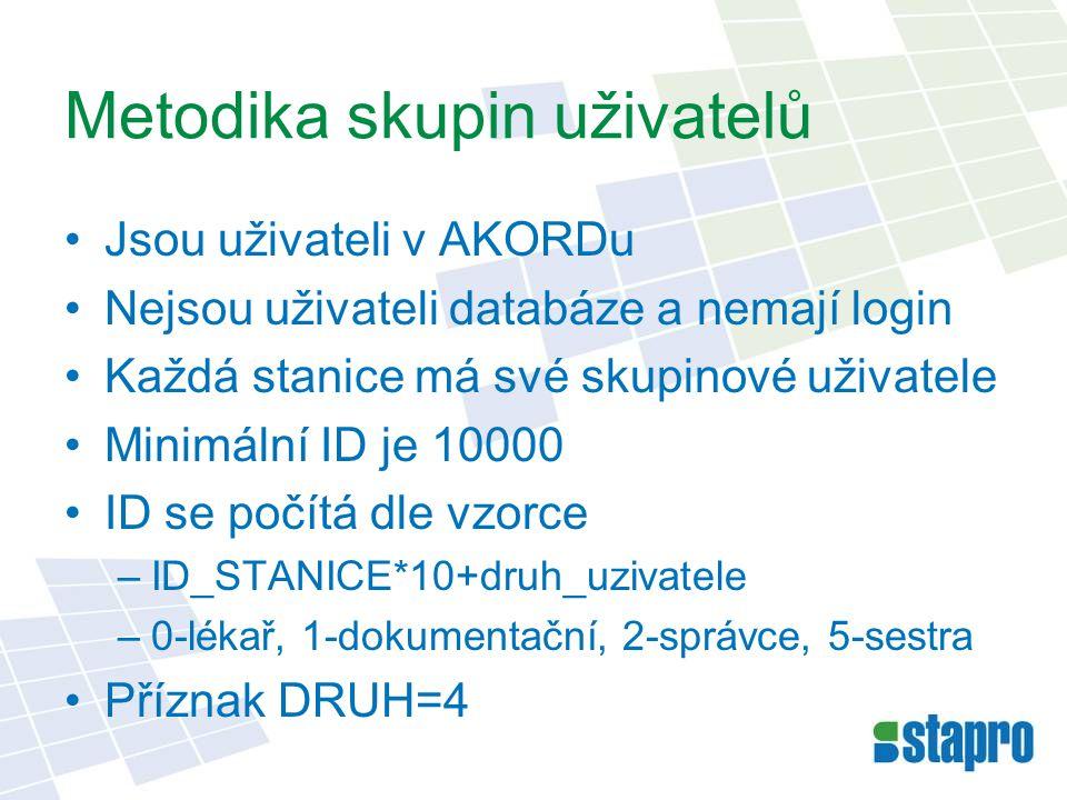 Metodika skupin uživatelů Jsou uživateli v AKORDu Nejsou uživateli databáze a nemají login Každá stanice má své skupinové uživatele Minimální ID je 10000 ID se počítá dle vzorce –ID_STANICE*10+druh_uzivatele –0-lékař, 1-dokumentační, 2-správce, 5-sestra Příznak DRUH=4