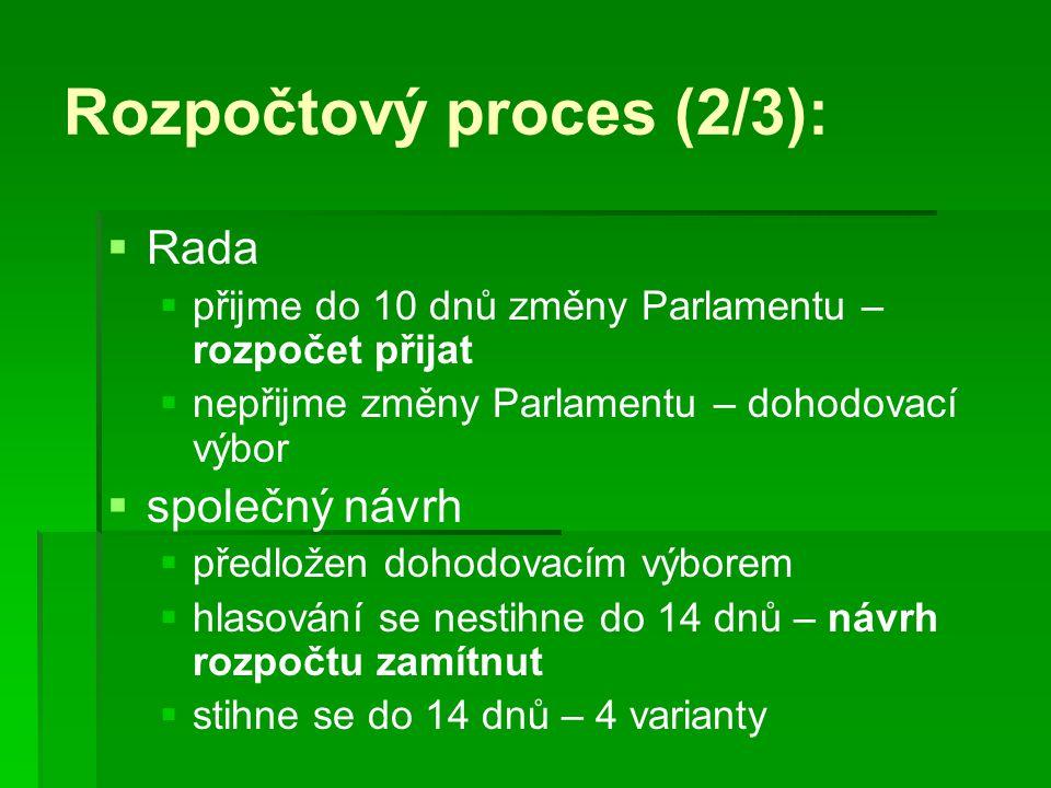 Rozpočtový proces (2/3):   Rada   přijme do 10 dnů změny Parlamentu – rozpočet přijat   nepřijme změny Parlamentu – dohodovací výbor   společn