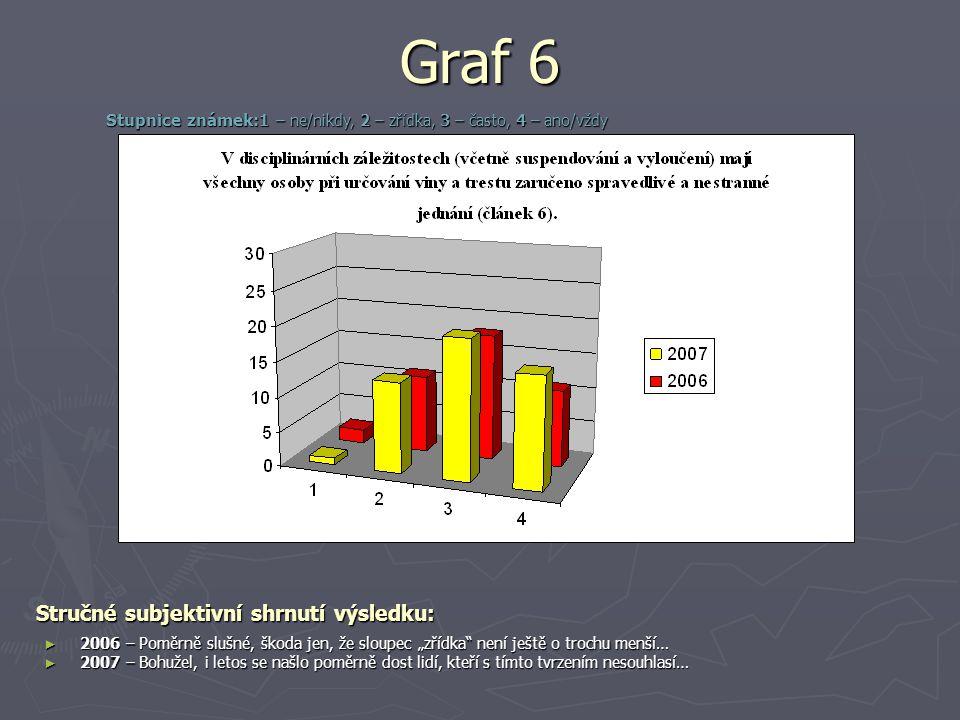 """Graf 6 Stručné subjektivní shrnutí výsledku: ► 2006 – Poměrně slušné, škoda jen, že sloupec """"zřídka není ještě o trochu menší… ► 2007 – Bohužel, i letos se našlo poměrně dost lidí, kteří s tímto tvrzením nesouhlasí… Stupnice známek: 1 – ne/nikdy, 2 – zřídka, 3 – často, 4 – ano/vždy"""