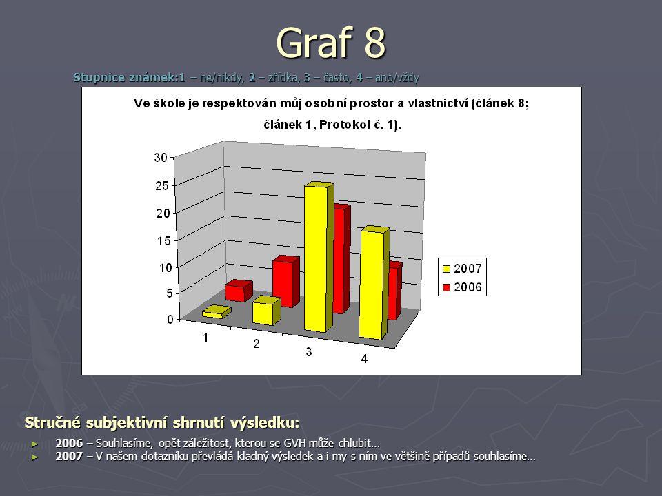 Graf 8 Stručné subjektivní shrnutí výsledku: ► 2006 – Souhlasíme, opět záležitost, kterou se GVH může chlubit… ► 2007 – V našem dotazníku převládá kladný výsledek a i my s ním ve většině případů souhlasíme… Stupnice známek: 1 – ne/nikdy, 2 – zřídka, 3 – často, 4 – ano/vždy
