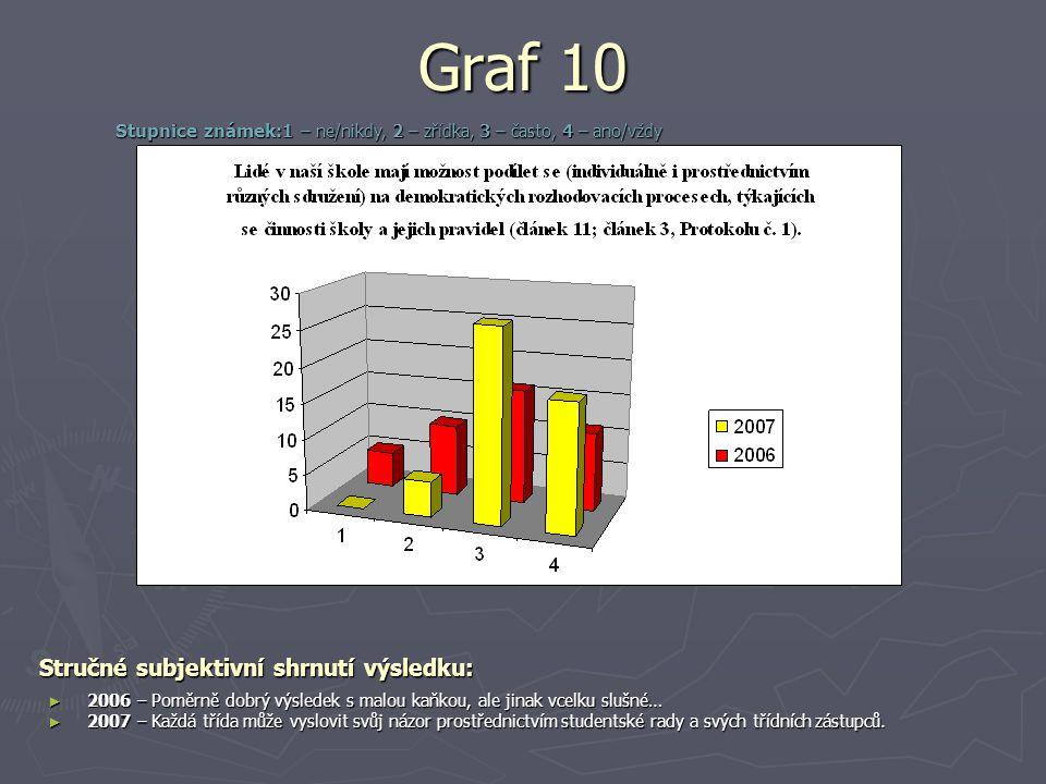 Graf 10 Stručné subjektivní shrnutí výsledku: ► 2006 – Poměrně dobrý výsledek s malou kaňkou, ale jinak vcelku slušné… ► 2007 – Každá třída může vyslovit svůj názor prostřednictvím studentské rady a svých třídních zástupců.