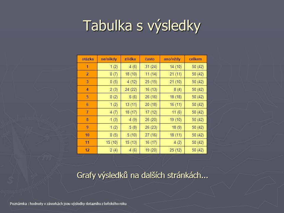 Tabulka s výsledky otázkane/nikdyzřídkačastoano/vždycelkem 11 (2)4 (6)31 (24)14 (10)50 (42) 20 (7)18 (10)11 (14)21 (11)50 (42) 30 (5)4 (12)25 (15)21 (10)50 (42) 42 (3)24 (22)16 (13)8 (4)50 (42) 50 (2)6 (6)26 (16)18 (18)50 (42) 61 (2)13 (11)20 (18)16 (11)50 (42) 74 (7)18 (17)17 (12)11 (6)50 (42) 81 (3)4 (9)26 (20)19 (10)50 (42) 91 (2)5 (8)26 (23)18 (9)50 (42) 100 (5)5 (10)27 (16)18 (11)50 (42) 1115 (10)15 (13)16 (17)4 (2)50 (42) 122 (4)4 (6)19 (20)25 (12)50 (42) Grafy výsledků na dalších stránkách...