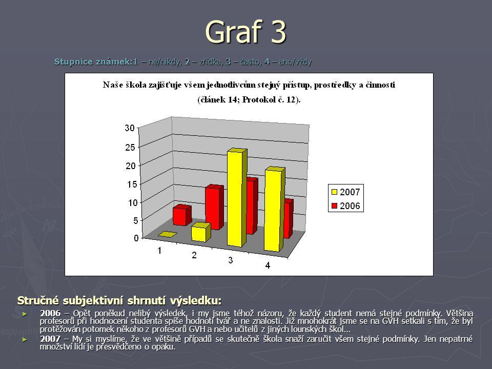 Graf 3 Stručné subjektivní shrnutí výsledku: ► 2006 – Opět poněkud nelibý výsledek, i my jsme téhož názoru, že každý student nemá stejné podmínky.