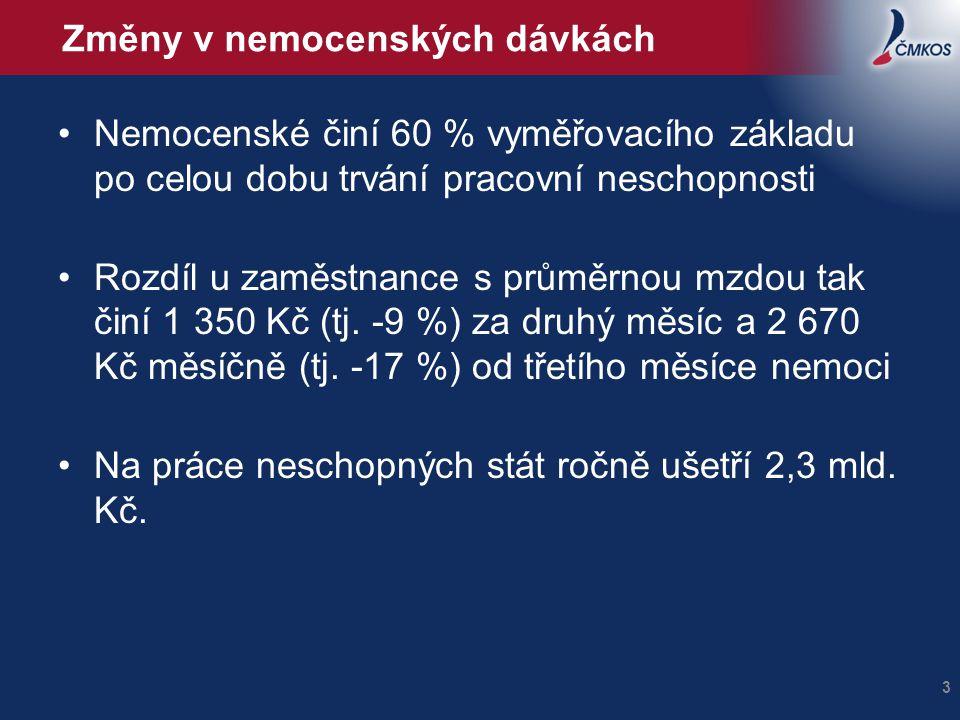 Změny v nemocenských dávkách Nemocenské činí 60 % vyměřovacího základu po celou dobu trvání pracovní neschopnosti Rozdíl u zaměstnance s průměrnou mzdou tak činí 1 350 Kč (tj.