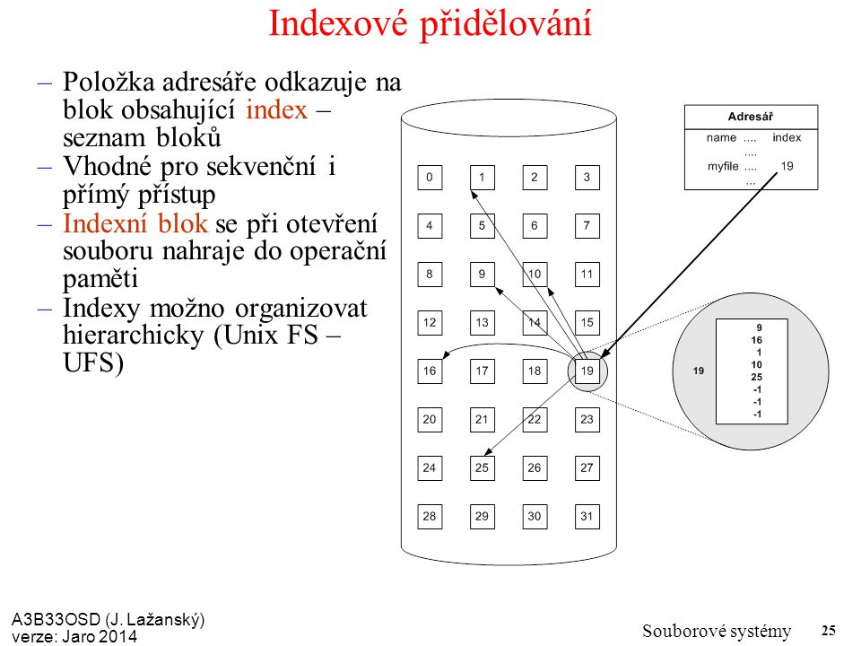A3B33OSD (J. Lažanský) verze: Jaro 2014 Souborové systémy 25 Indexové přidělování –Položka adresáře odkazuje na blok obsahující index – seznam bloků –