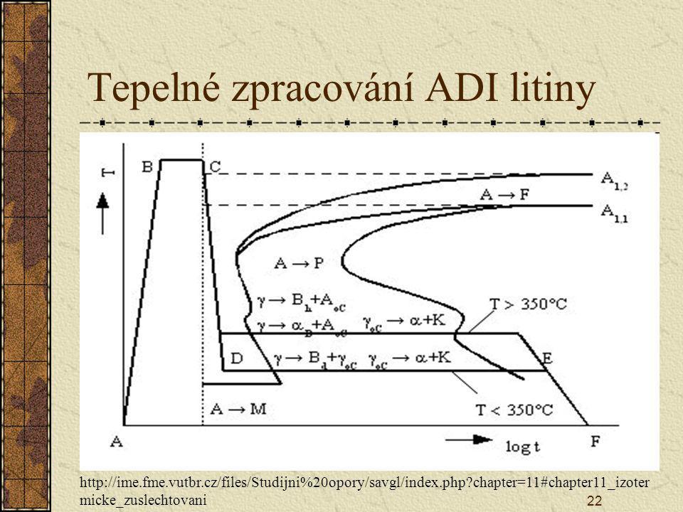 22 Tepelné zpracování ADI litiny http://ime.fme.vutbr.cz/files/Studijni%20opory/savgl/index.php?chapter=11#chapter11_izoter micke_zuslechtovani