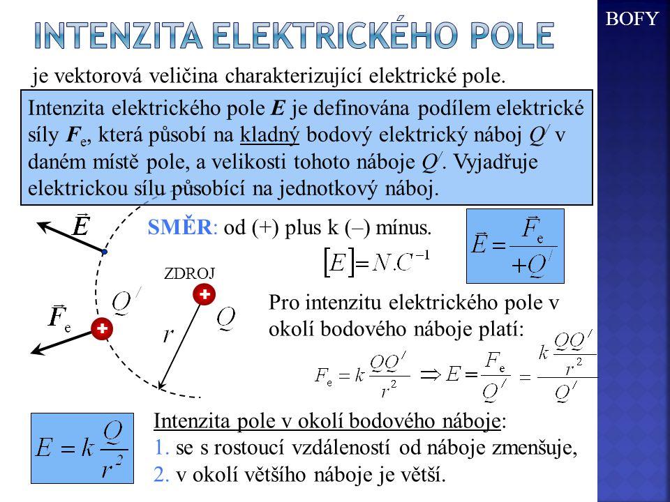 Pro intenzitu elektrického pole v okolí bodového náboje platí: Intenzita pole v okolí bodového náboje: 1. se s rostoucí vzdáleností od náboje zmenšuje