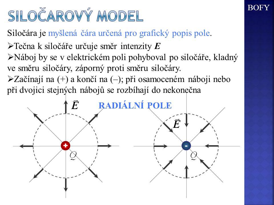 Siločára je myšlená čára určená pro grafický popis pole.  Tečna k siločáře určuje směr intenzity E  Náboj by se v elektrickém poli pohyboval po silo