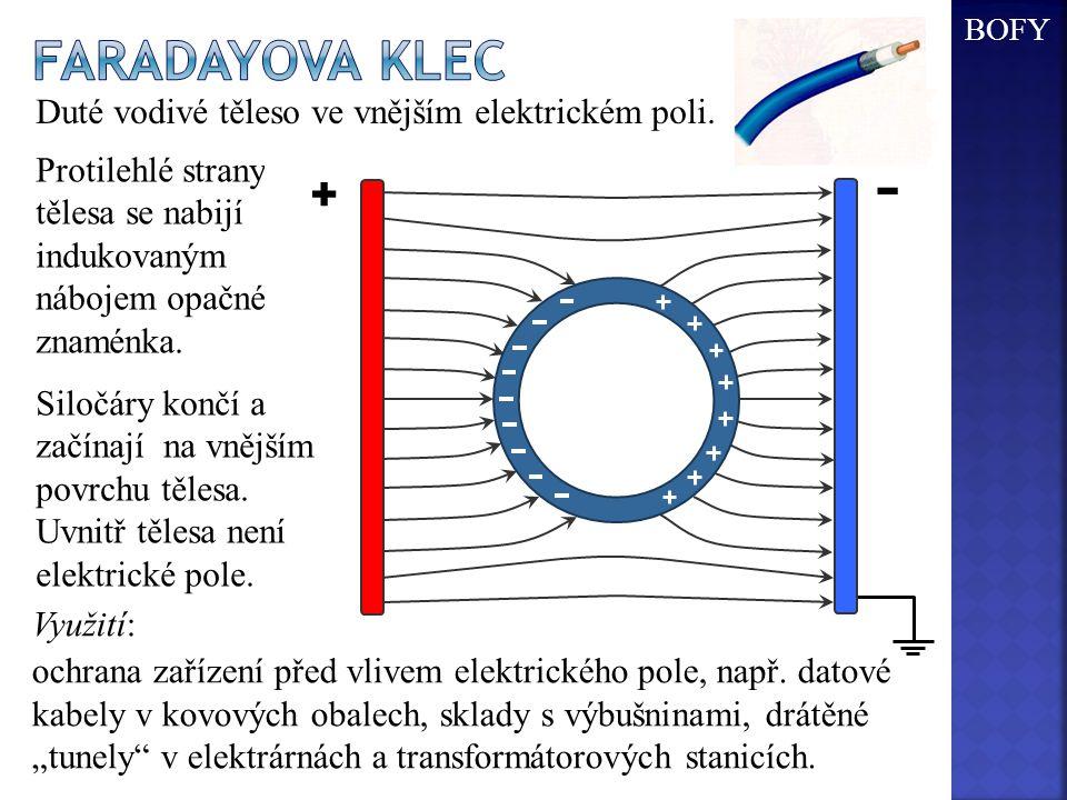 Protilehlé strany tělesa se nabijí indukovaným nábojem opačného znaménka. + - + - Siločáry končí a začínají na vnějším povrchu tělesa. Uvnitř tělesa n