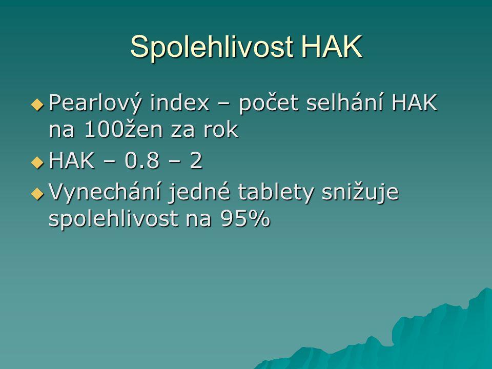 Spolehlivost HAK  Pearlový index – počet selhání HAK na 100žen za rok  HAK – 0.8 – 2  Vynechání jedné tablety snižuje spolehlivost na 95%