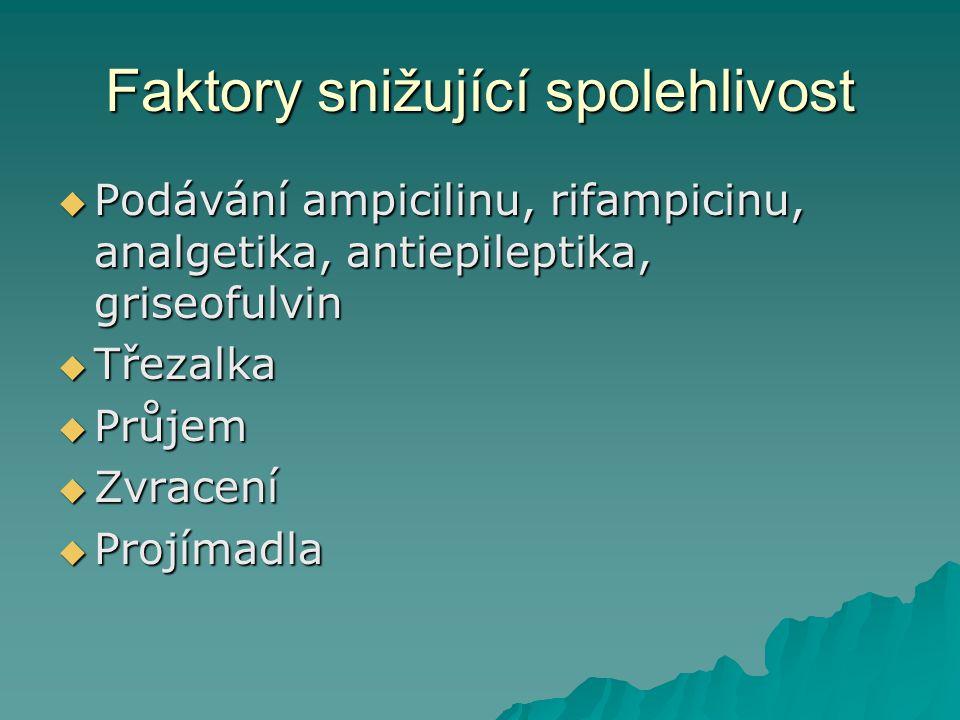 Faktory snižující spolehlivost  Podávání ampicilinu, rifampicinu, analgetika, antiepileptika, griseofulvin  Třezalka  Průjem  Zvracení  Projímadl