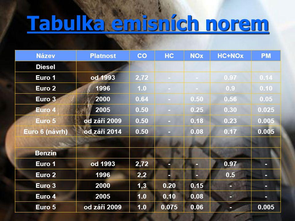 Tabulka emisních norem NázevPlatnostCOHCNOxHC+NOxPM Diesel Euro 1od 19932,72--0.970.14 Euro 219961.0--0.90.10 Euro 320000.64-0.500.560.05 Euro 420050.