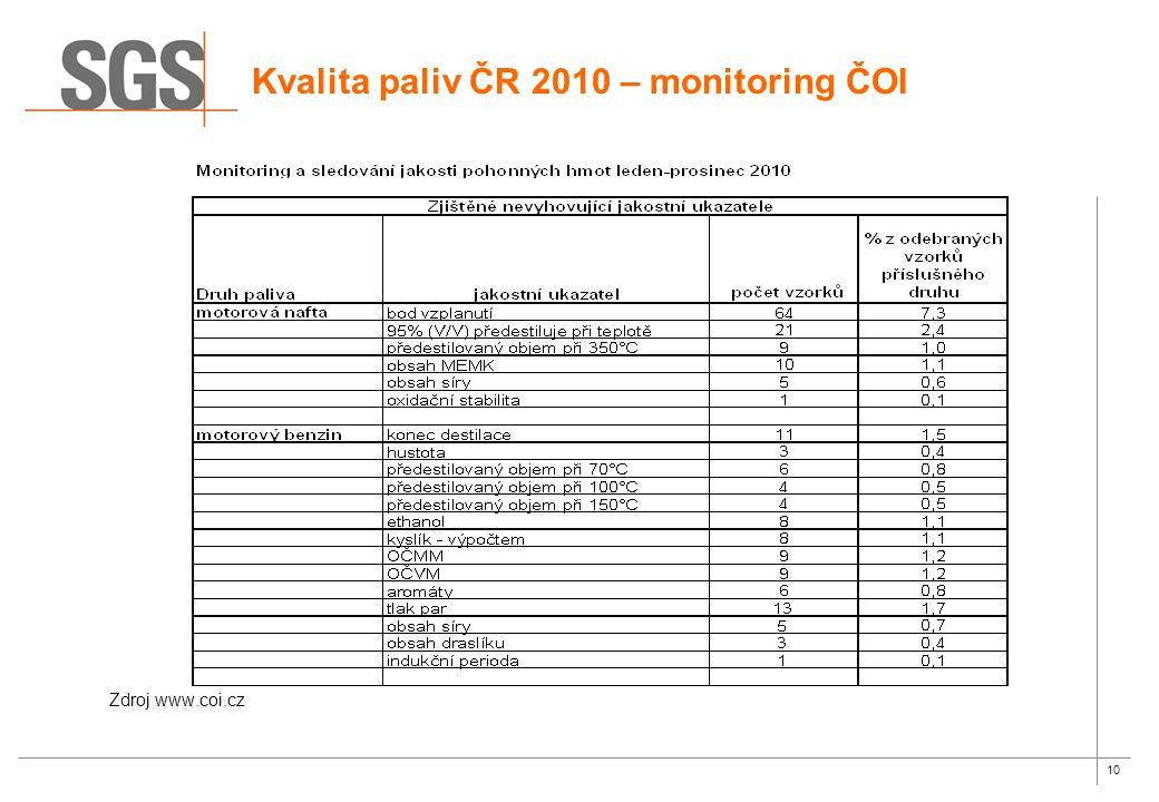 10 Zdroj www.coi.cz Kvalita paliv ČR 2010 – monitoring ČOI