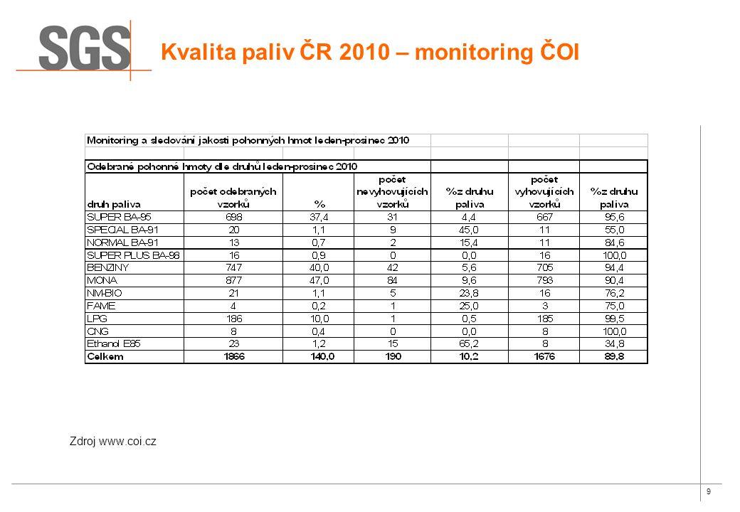 9 Zdroj www.coi.cz Kvalita paliv ČR 2010 – monitoring ČOI