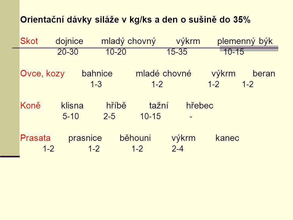 Orientační dávky siláže v kg/ks a den o sušině do 35% Skot dojnice mladý chovný výkrm plemenný býk 20-30 10-20 15-35 10-15 Ovce, kozy bahnice mladé chovné výkrm beran 1-3 1-2 1-2 1-2 Koně klisna hříbě tažní hřebec 5-10 2-5 10-15 - Prasata prasnice běhouni výkrm kanec 1-2 1-2 1-2 2-4