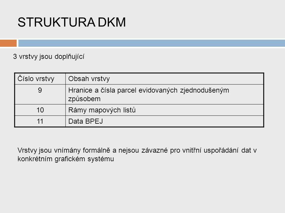 STRUKTURA DKM 3 vrstvy jsou doplňující Číslo vrstvyObsah vrstvy 9Hranice a čísla parcel evidovaných zjednodušeným způsobem 10Rámy mapových listů 11Data BPEJ Vrstvy jsou vnímány formálně a nejsou závazné pro vnitřní uspořádání dat v konkrétním grafickém systému