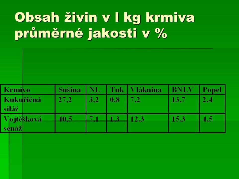 Obsah živin v l kg krmiva průměrné jakosti v %