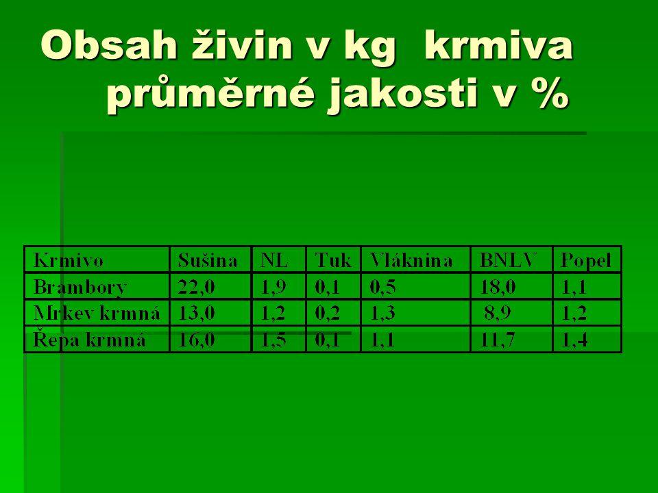 Obsah živin v kg krmiva průměrné jakosti v %