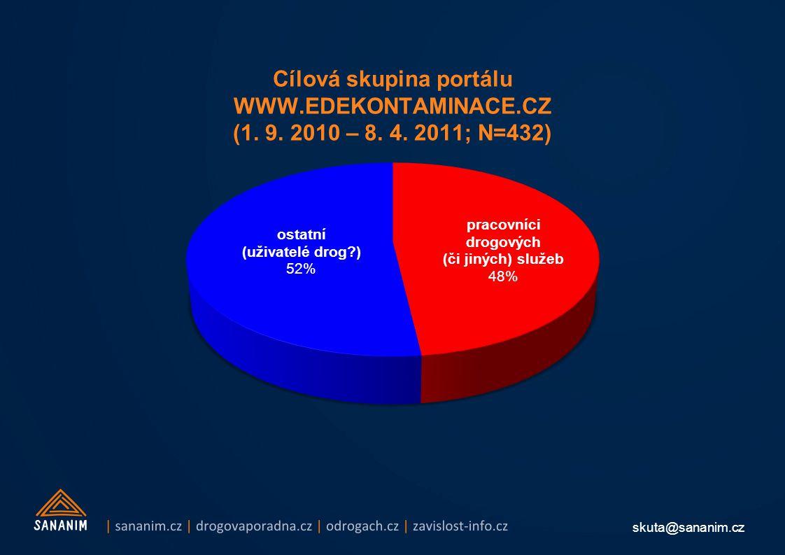 skuta@sananim.cz Cílová skupina portálu WWW.EDEKONTAMINACE.CZ (1. 9. 2010 – 8. 4. 2011; N=432)