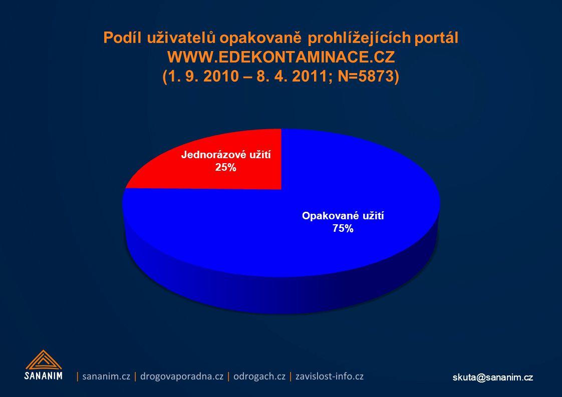 skuta@sananim.cz Podíl uživatelů opakovaně prohlížejících portál WWW.EDEKONTAMINACE.CZ (1. 9. 2010 – 8. 4. 2011; N=5873)
