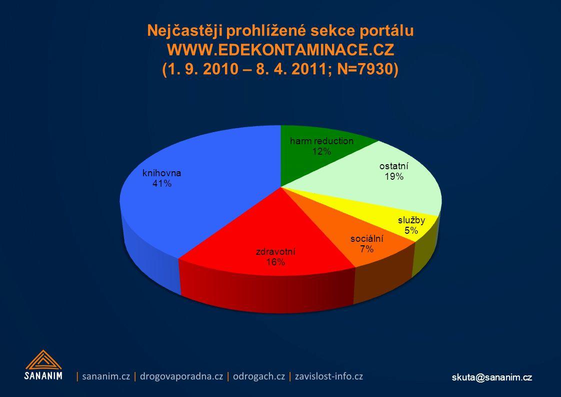 skuta@sananim.cz Nejčastěji prohlížené sekce portálu WWW.EDEKONTAMINACE.CZ (1.