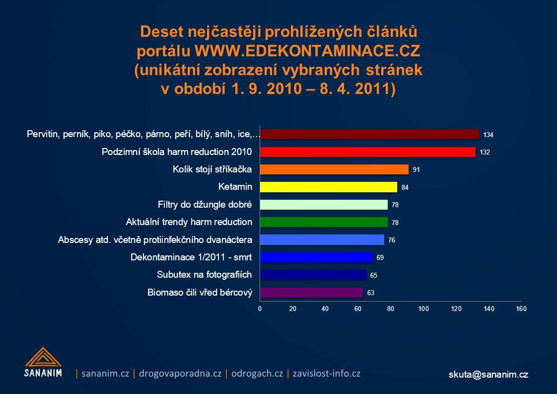 skuta@sananim.cz Deset nejčastěji prohlížených článků portálu WWW.EDEKONTAMINACE.CZ (unikátní zobrazení vybraných stránek v období 1. 9. 2010 – 8. 4.