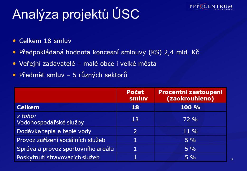 11 Analýza projektů ÚSC Celkem 18 smluv Předpokládaná hodnota koncesní smlouvy (KS) 2,4 mld. Kč Veřejní zadavatelé – malé obce i velké města Předmět s