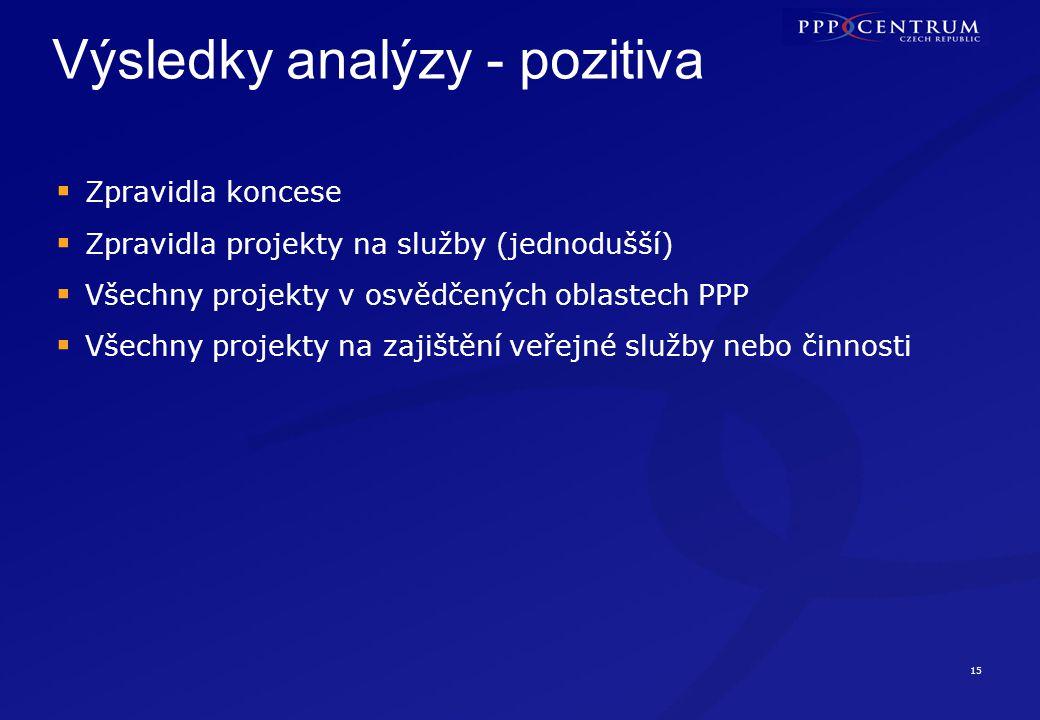 15 Výsledky analýzy - pozitiva  Zpravidla koncese  Zpravidla projekty na služby (jednodušší)  Všechny projekty v osvědčených oblastech PPP  Všechn