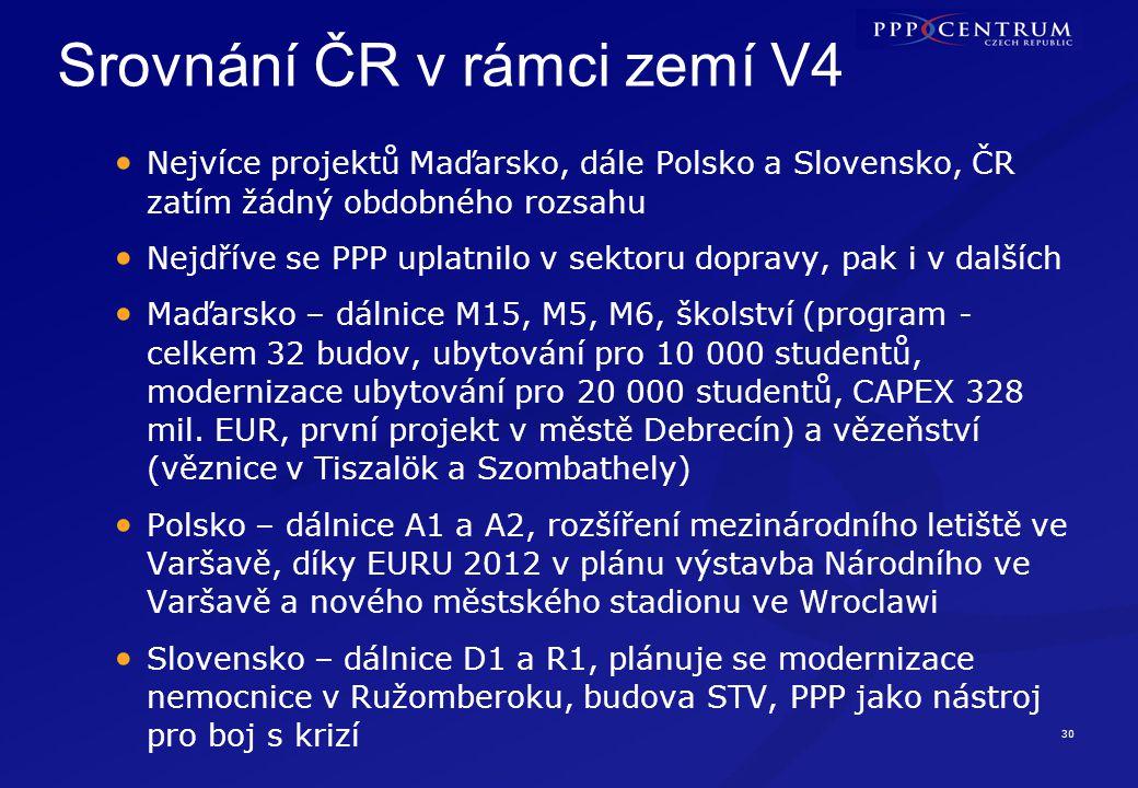 30 Srovnání ČR v rámci zemí V4 Nejvíce projektů Maďarsko, dále Polsko a Slovensko, ČR zatím žádný obdobného rozsahu Nejdříve se PPP uplatnilo v sektor