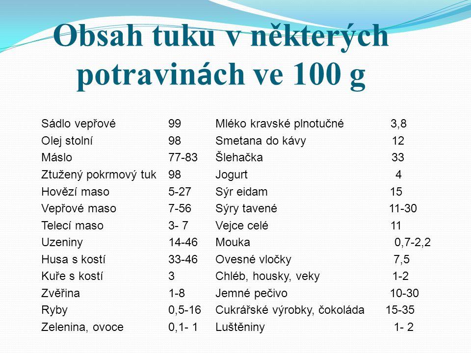 Obsah tuku v některých potravin á ch ve 100 g Sádlo vepřové99 Mléko kravské plnotučné 3,8 Olej stolní98Smetana do kávy 12 Máslo77-83 Šlehačka 33 Ztuže