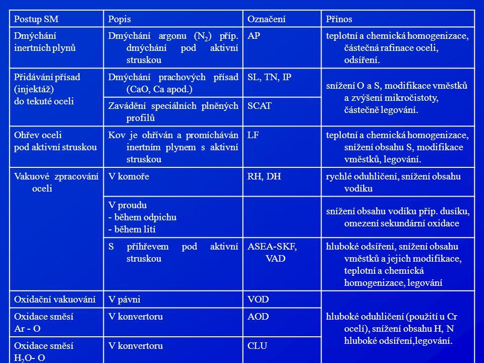 Postup SMPopisOznačeníPřínos Dmýchání inertních plynů Dmýchání argonu (N 2 ) příp. dmýchání pod aktivní struskou AP teplotní a chemická homogenizace,
