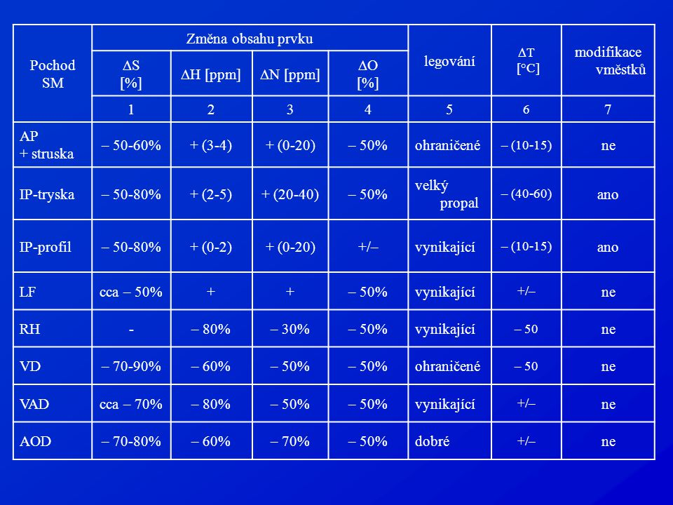 Pochod SM Změna obsahu prvku legování  T [°C] modifikace vměstků  S [%]  H [ppm]  N [ppm]  O [%] 12345 6 7 AP + struska – 50-60%+ (3-4)+ (0-20)– 50%ohraničené – (10-15) ne IP-tryska– 50-80%+ (2-5)+ (20-40)– 50% velký propal – (40-60) ano IP-profil– 50-80%+ (0-2)+ (0-20)+/–vynikající – (10-15) ano LFcca – 50%++– 50%vynikající +/– ne RH-– 80%– 30%– 50%vynikající – 50 ne VD– 70-90%– 60%– 50% ohraničené – 50 ne VADcca – 70%– 80%– 50% vynikající +/– ne AOD– 70-80%– 60%– 70%– 50%dobré +/– ne