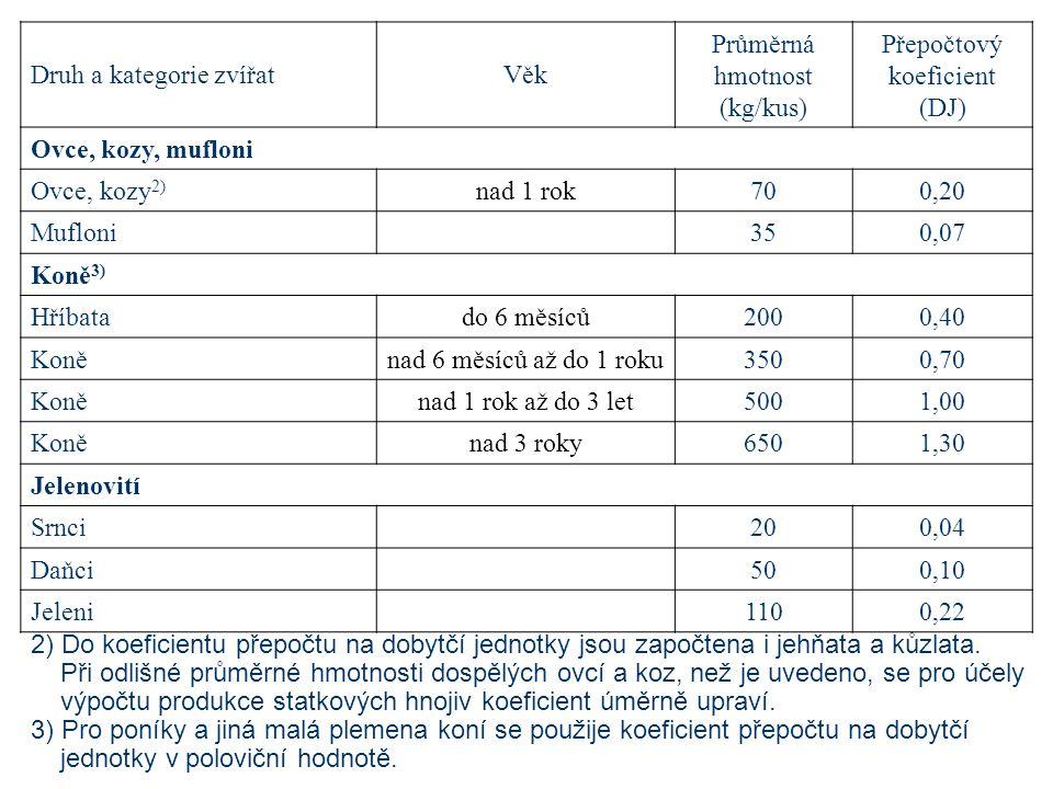 2) Do koeficientu přepočtu na dobytčí jednotky jsou započtena i jehňata a kůzlata.