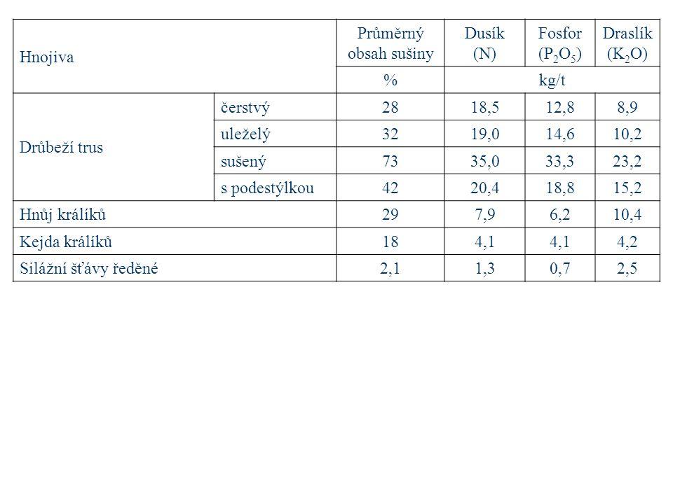 Hnojiva Průměrný obsah sušiny Dusík (N) Fosfor (P 2 O 5 ) Draslík (K 2 O) %kg/t Drůbeží trus čerstvý2818,512,88,9 uleželý3219,014,610,2 sušený7335,033,323,2 s podestýlkou4220,418,815,2 Hnůj králíků297,96,210,4 Kejda králíků184,1 4,2 Silážní šťávy ředěné2,11,30,72,5