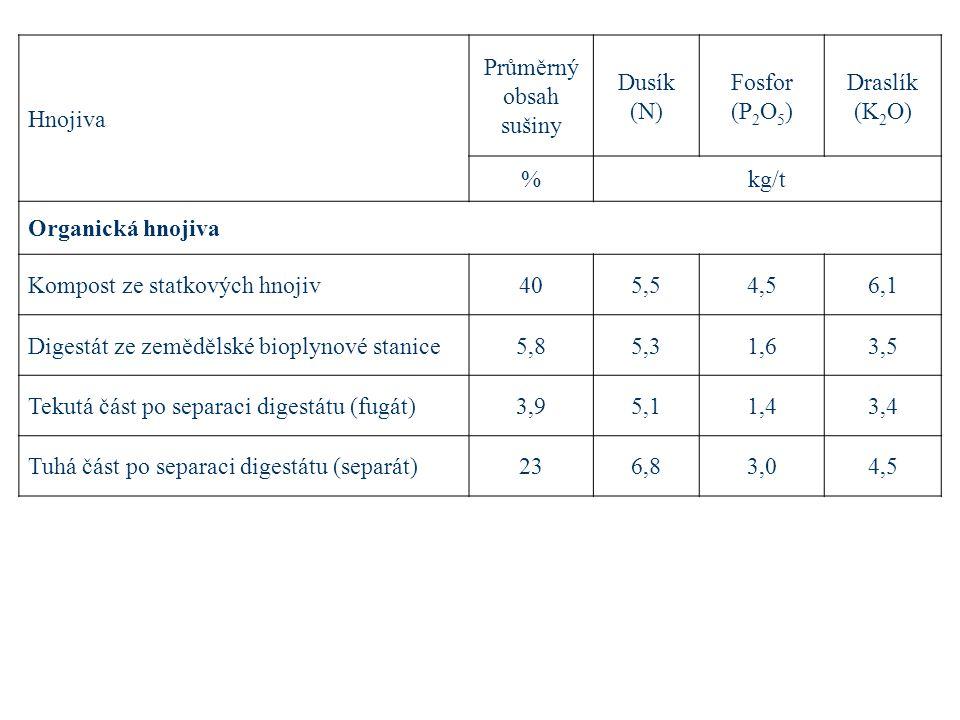 Hnojiva Průměrný obsah sušiny Dusík (N) Fosfor (P 2 O 5 ) Draslík (K 2 O) %kg/t Organická hnojiva Kompost ze statkových hnojiv405,54,56,1 Digestát ze zemědělské bioplynové stanice5,85,31,63,5 Tekutá část po separaci digestátu (fugát)3,95,11,43,4 Tuhá část po separaci digestátu (separát)236,83,04,5