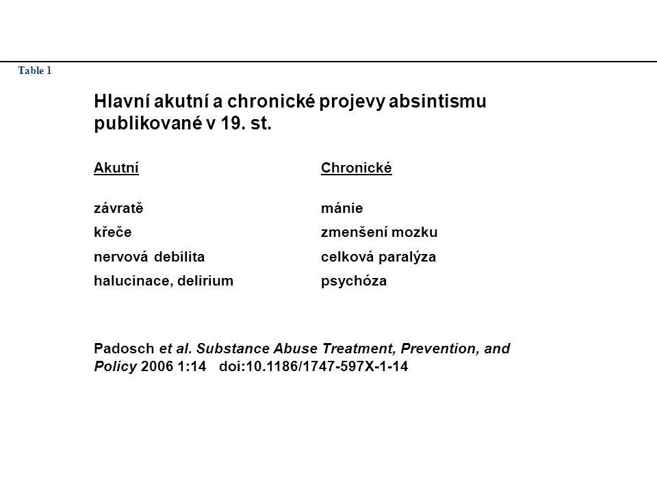Absintismus? Table 1 Hlavní akutní a chronické projevy absintismu publikované v 19. st. AkutníChronické závratěmánie křečezmenšení mozku nervová debil