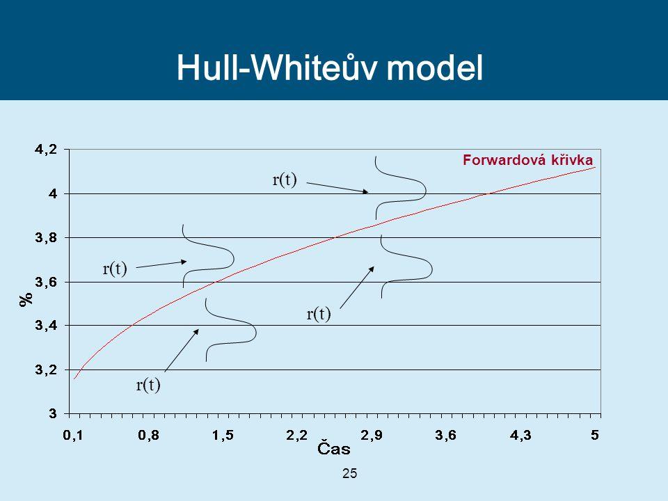 25 Hull-Whiteův model r(t) Forwardová křivka