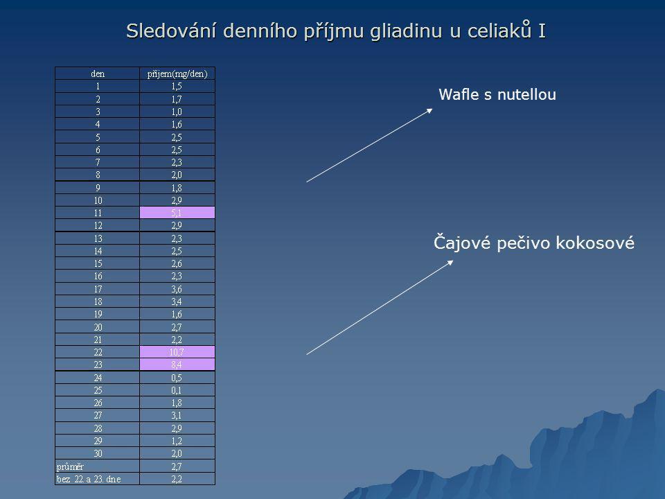 Sledování denního příjmu gliadinu u celiaků I Sledování denního příjmu gliadinu u celiaků I Wafle s nutellou Čajové pečivo kokosové
