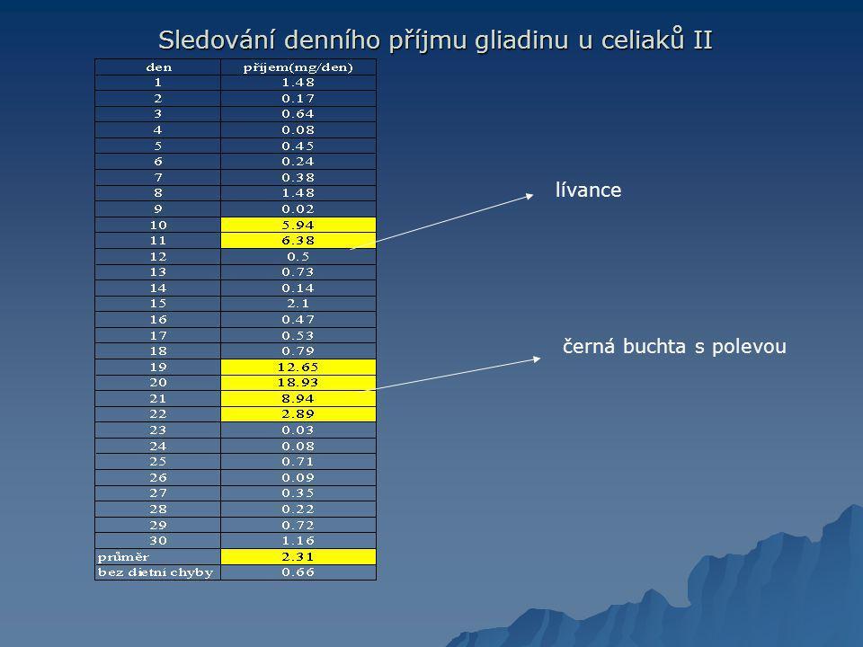 Sledování denního příjmu gliadinu u celiaků II Sledování denního příjmu gliadinu u celiaků II lívance černá buchta s polevou
