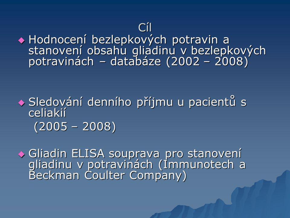 Cíl  Hodnocení bezlepkových potravin a stanovení obsahu gliadinu v bezlepkových potravinách – databáze (2002 – 2008)  Sledování denního příjmu u pacientů s celiakií (2005 – 2008) (2005 – 2008)  Gliadin ELISA souprava pro stanovení gliadinu v potravinách (Immunotech a Beckman Coulter Company)