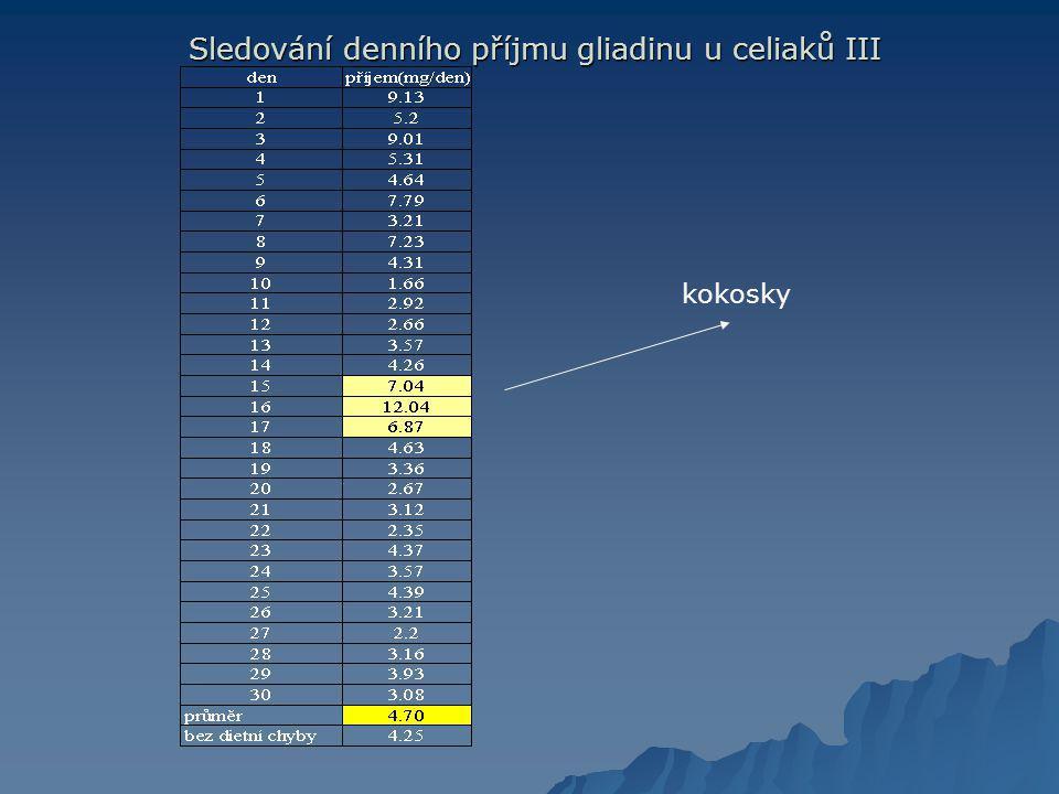 Sledování denního příjmu gliadinu u celiaků III Sledování denního příjmu gliadinu u celiaků III kokosky