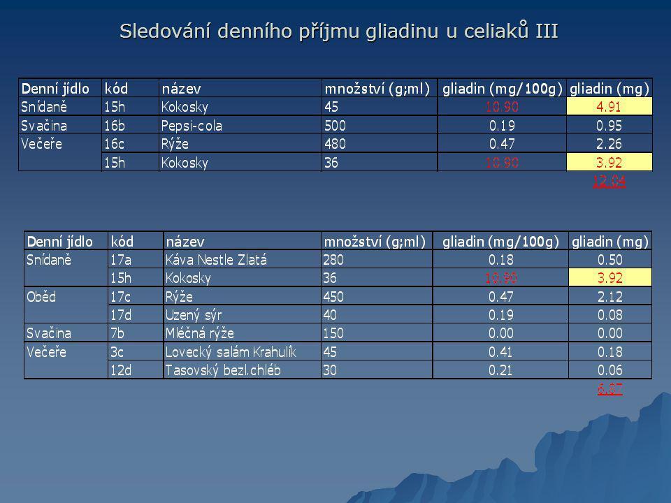 Sledování denního příjmu gliadinu u celiaků III Sledování denního příjmu gliadinu u celiaků III