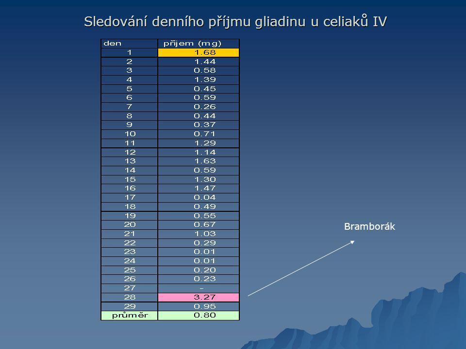 Sledování denního příjmu gliadinu u celiaků IV Sledování denního příjmu gliadinu u celiaků IV Bramborák