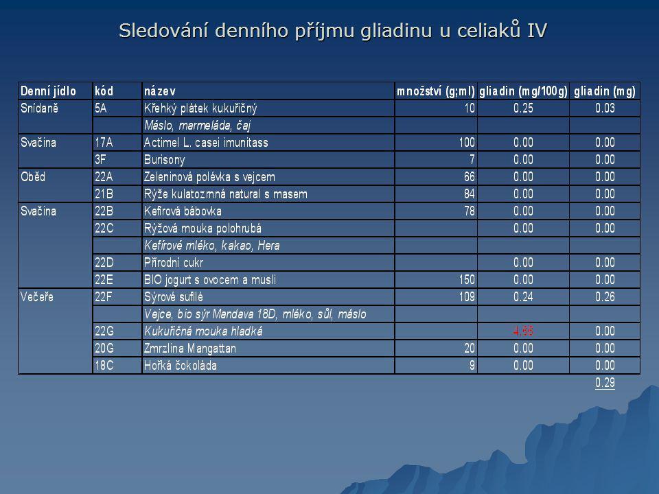 Sledování denního příjmu gliadinu u celiaků IV Sledování denního příjmu gliadinu u celiaků IV