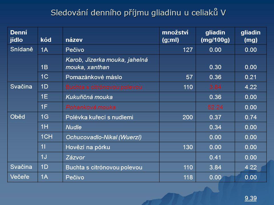 Sledování denního příjmu gliadinu u celiaků V Sledování denního příjmu gliadinu u celiaků V Denní jídlokódnázev množství (g;ml) gliadin (mg/100g) gliadin (mg) Snídaně 1APečivo1270.00 1B Karob, Jizerka mouka, jahelná mouka, xanthan 0.300.00 1C Pomazánkové máslo570.360.21 Svačina1D Buchta s citrónovou polevou1103.844.22 1E Kukuřičná mouka 0.360.00 1F Pohanková mouka 52.240.00 Oběd1G Polévka kuřecí s nudlemi2000.370.74 1H Nudle 0.340.00 1CH Ochucovadlo-Nikal (Wuerzl) 0.00 1I Hovězí na pórku1300.00 1J Zázvor 0.410.00 Svačina1D Buchta s citrónovou polevou1103.844.22 Večeře1A Pečivo1180.00 9.39