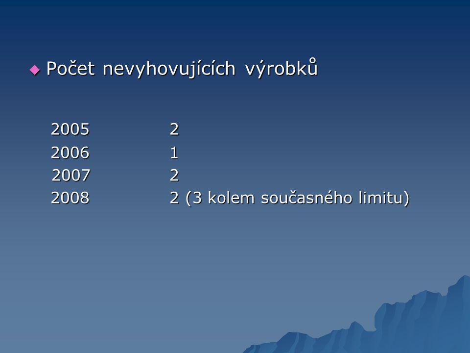 Počet nevyhovujících výrobků 2005 2 2005 2 20061 20061 20072 20072 20082 (3 kolem současného limitu) 20082 (3 kolem současného limitu)