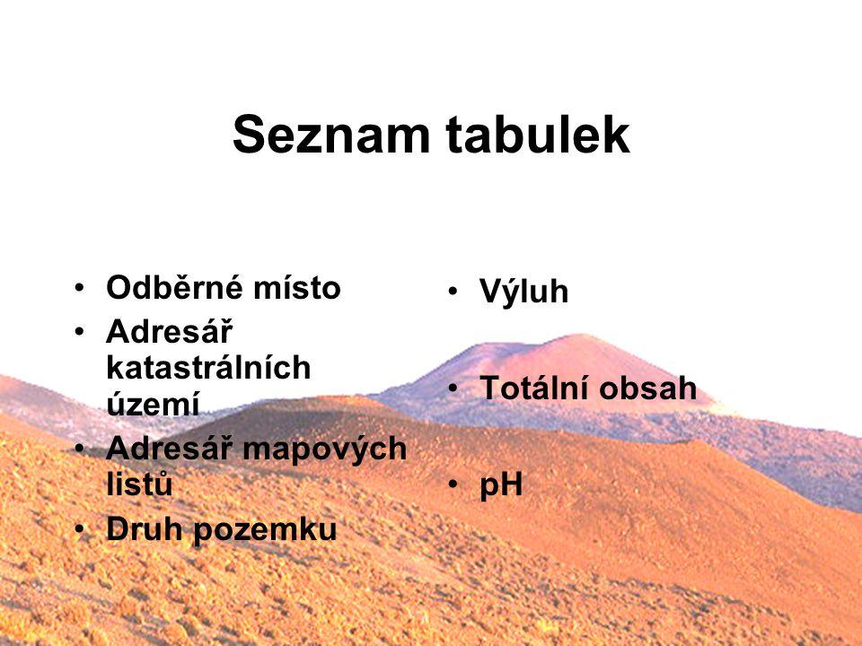 Seznam tabulek Odběrné místo Adresář katastrálních území Adresář mapových listů Druh pozemku Výluh Totální obsah pH