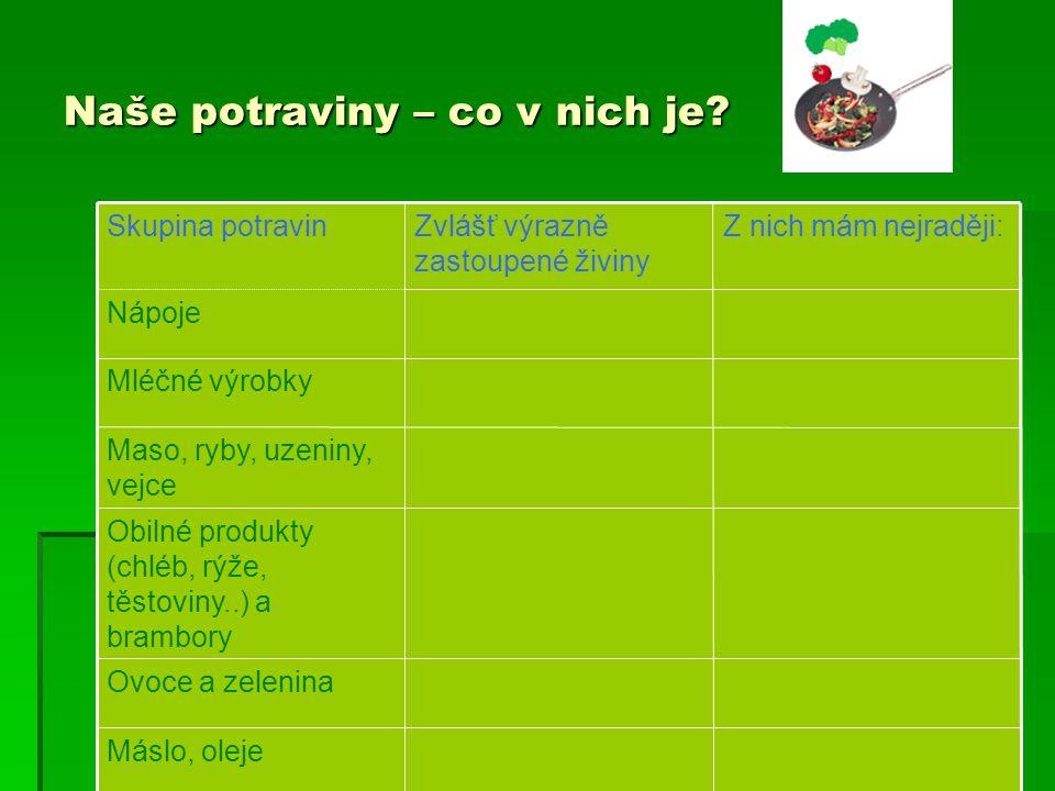 4.Nejbohatším zdrojem železa je maso, vnitřnosti, vejce, luštěniny 5.